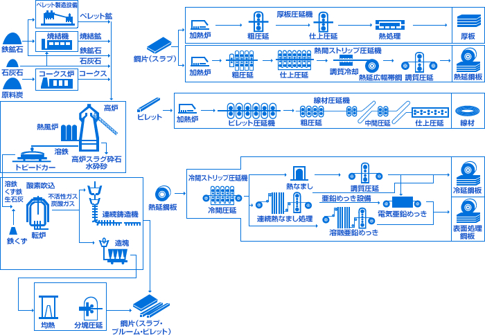 logistics flow chart car interior design